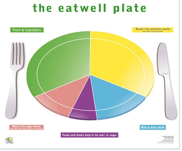 Eatwell Plate Neweatwell Plate Plate 点力图库
