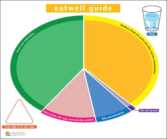 Comic Company New Eatwell Guide