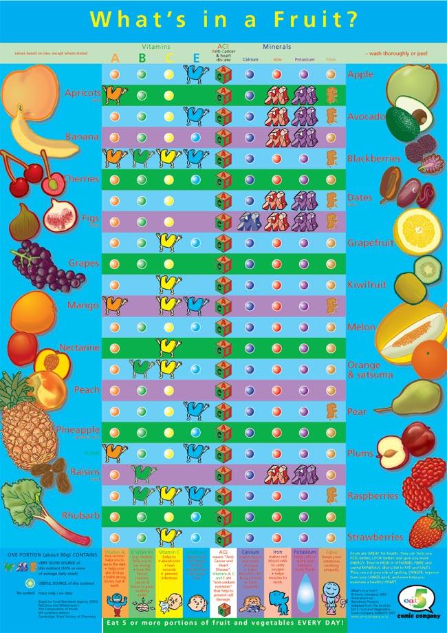 Vigoro Citrus And Avocado Plant Food Canada